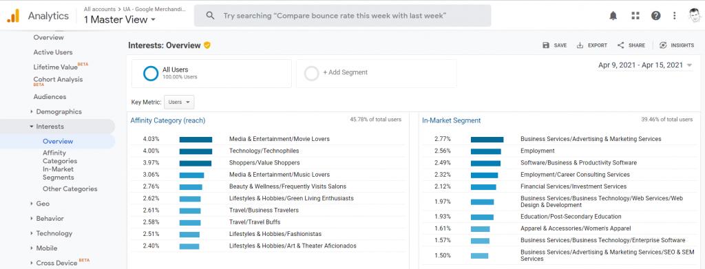 Képernyőképp az érdeklődési körökről a Google Analytics-ből