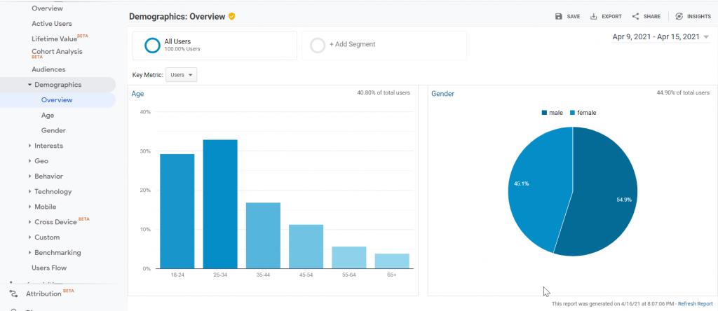 Képernyőkép a felhasználók demográfiai elemzéséről, Google Analytics-ből